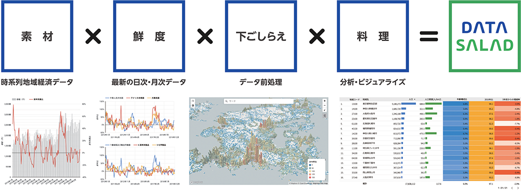 素材(地域経済データ) × 鮮度(最新の日次、月次データ) × 下ごしらえ(データ処理前) × 料理(分析、ビジュアライズ) = DATA SALADA